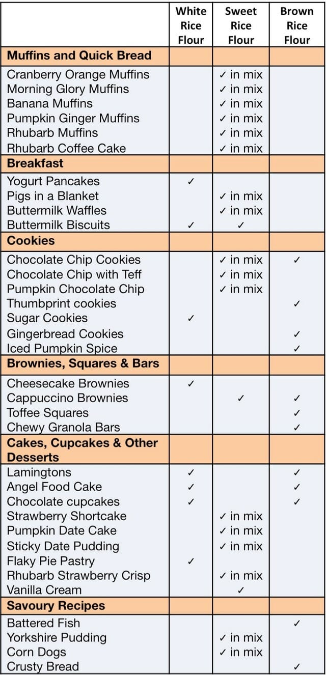 A table of my recipes showing How To Use Rice Flour in them