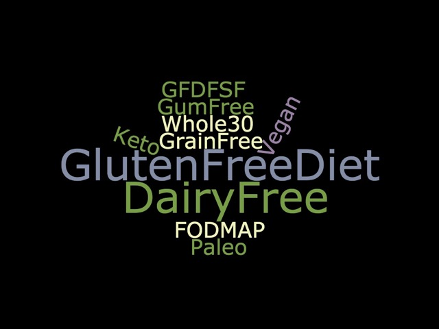 A wordcloud with names of different diets starting with the gluten free diet